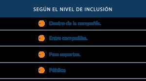 i.A según inclusión