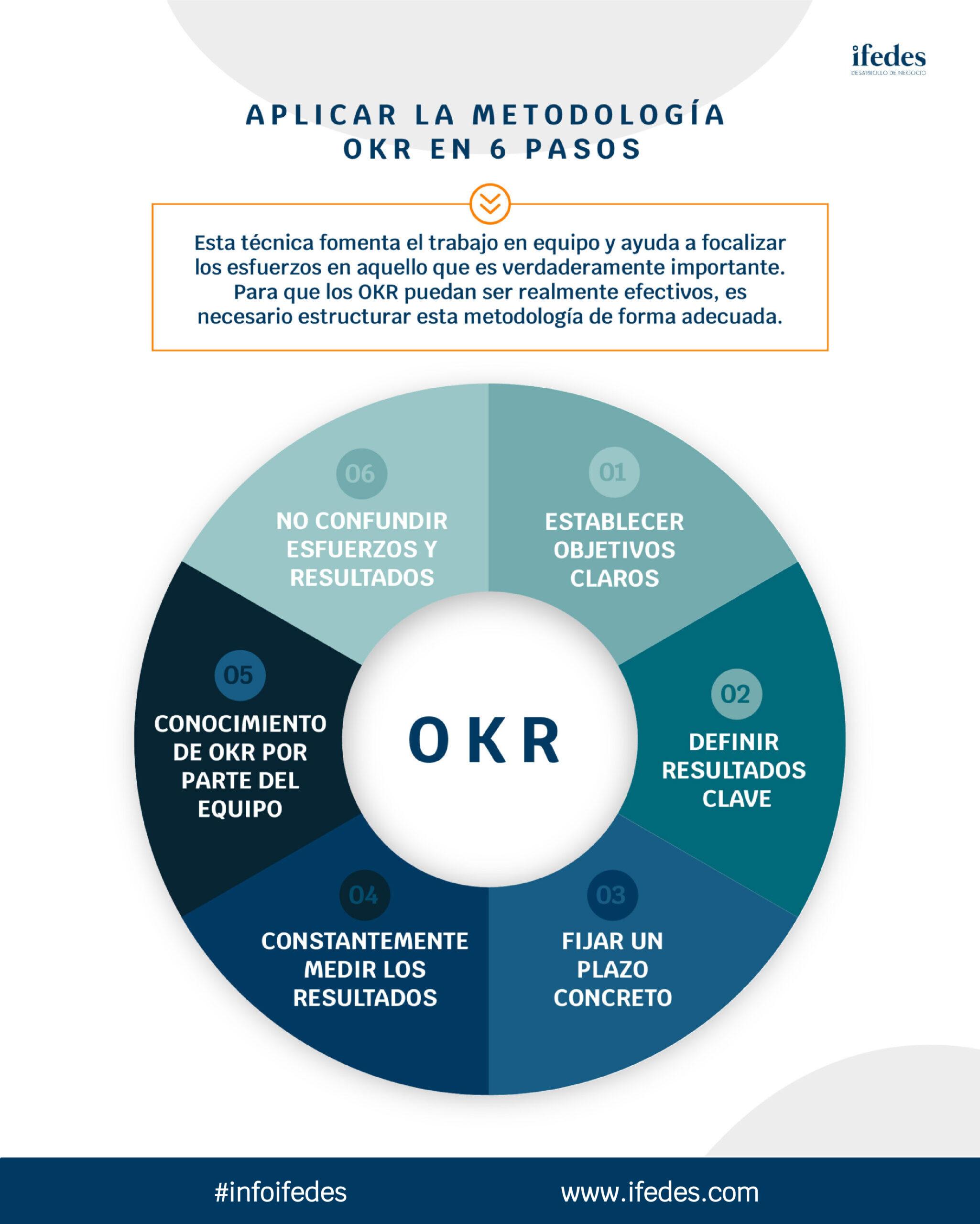 infografia OKR