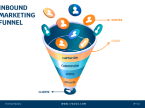 Oubound marketing funnel
